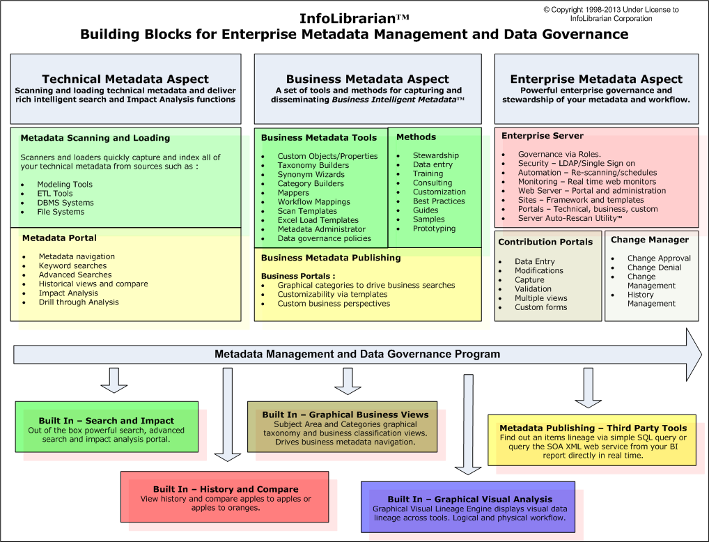 infolibrarian-metadata-data-goverance-building-blocks